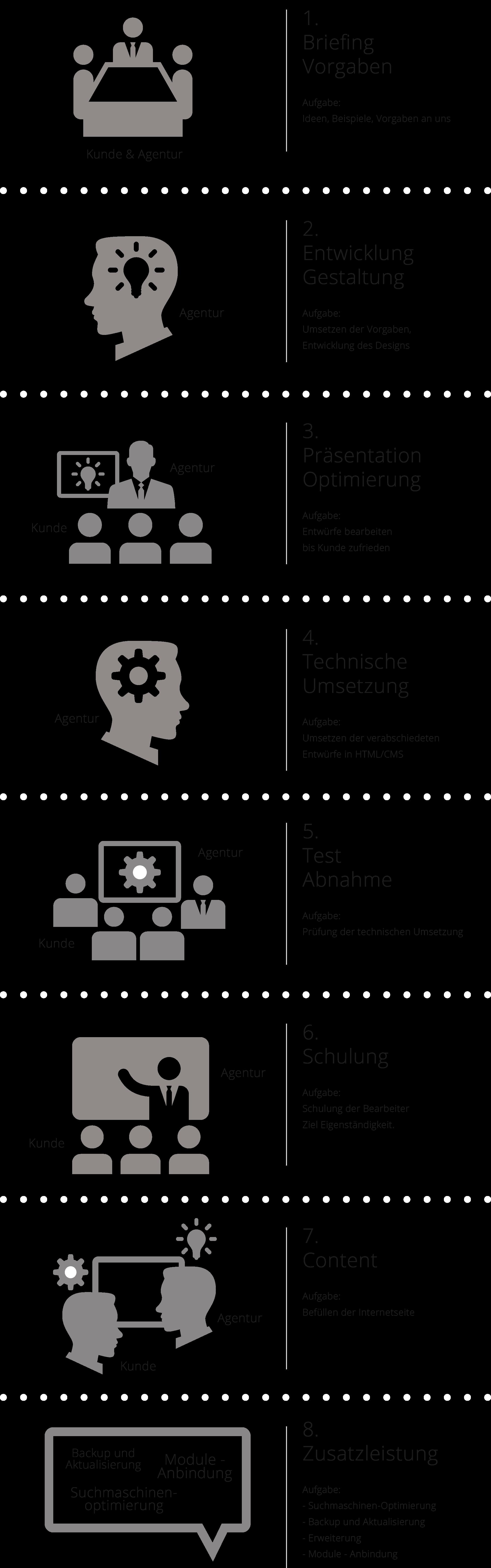Projektablauf Webdesign