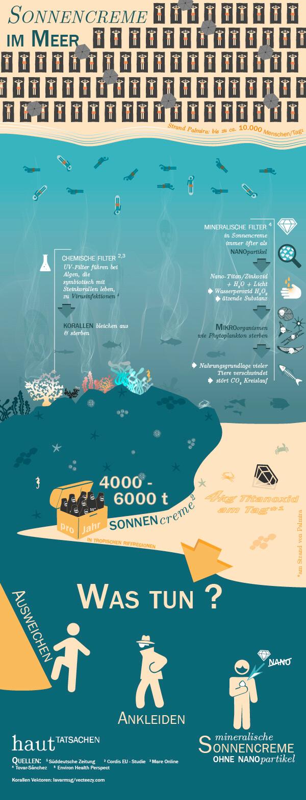 Infografik Sonnencreme im Meer